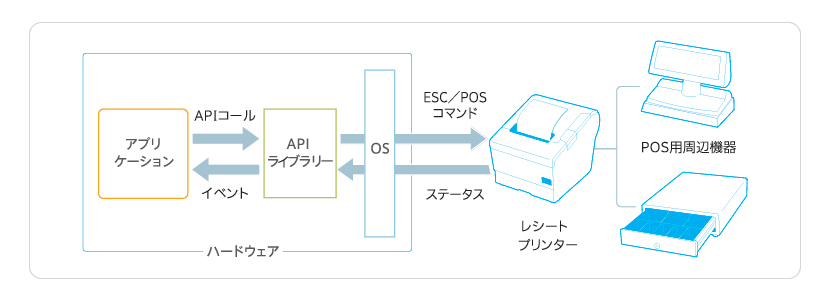 ePOS SDK  for Android / iOS / Windows 10 画像
