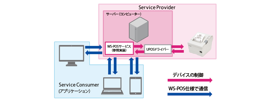 WS-POS (Web Services for Point of Service)